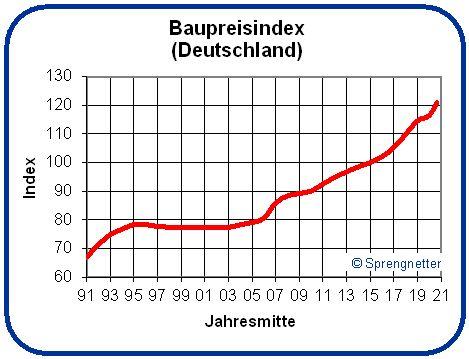 Baupreise für Wohngebäude im Februar 2021